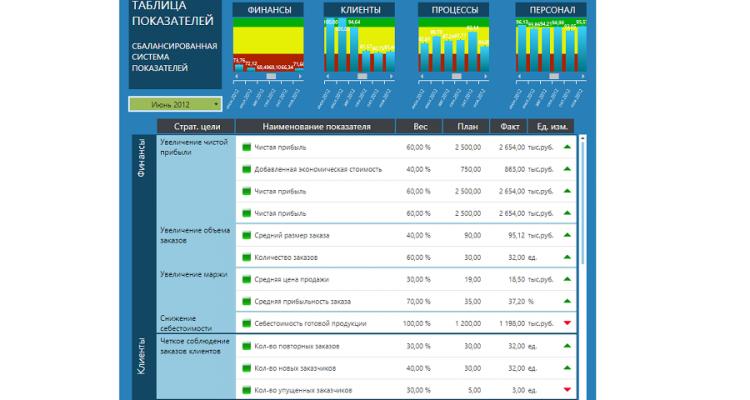 balanced-scorecard-bsc-sbalansirovannaya-sistema-pokazatelej-ssp-12