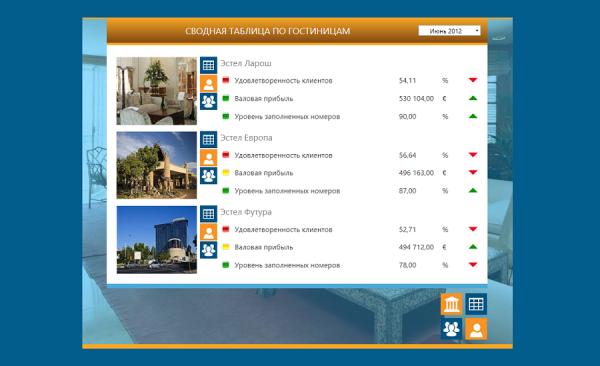 kpi-suite-hotel-chains-performance-management-2