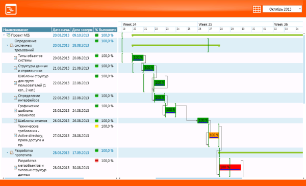 kpi-suite-upavlenie-proektami-kontrol-vypolneniya-proektov-diagramma-ganta