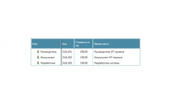kpi-suite-upavlenie-proektami-kontrol-vypolneniya-proektov-resursy-proekta