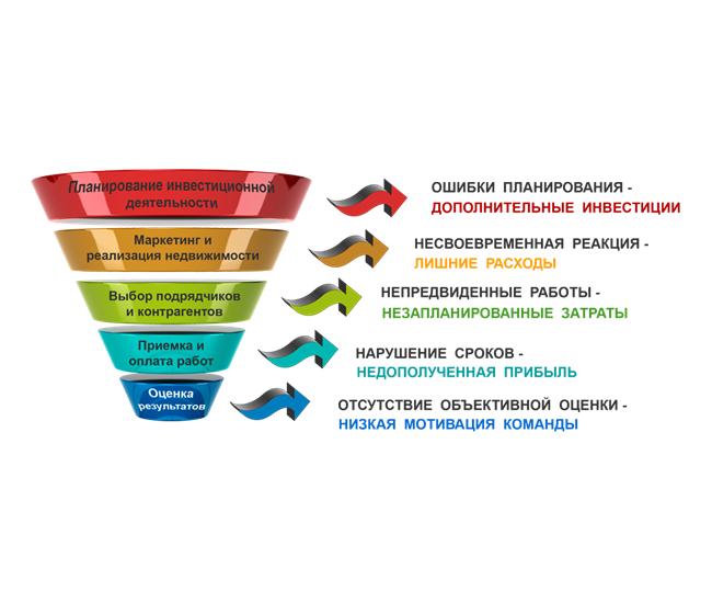 kpi-suite-vidy-poter-v-investicionnom-stroitelstve