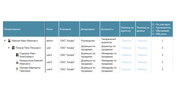kpiduite-handbook-for-distribution-organizacionnaya-struktura