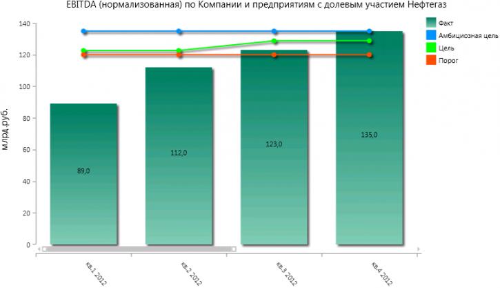 8.kpi-suite-effektivnost-neftegazovoj-kompanii-kartochka-pokazatelya-kpi-s-diagrammoj