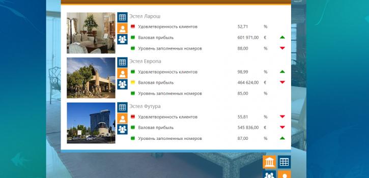 KPI гостиниц сводный
