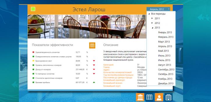 KPI гостиниц карточка отеля