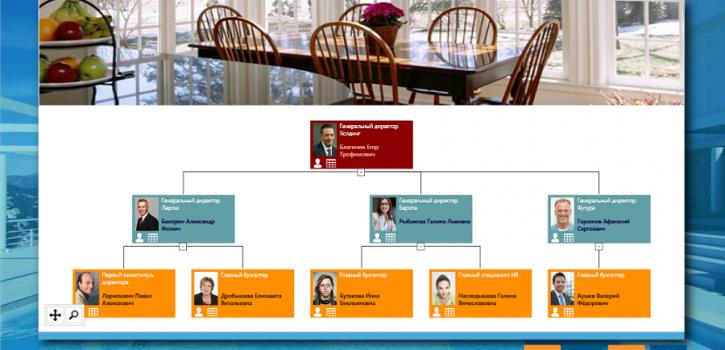 KPI гостиниц организационная структура