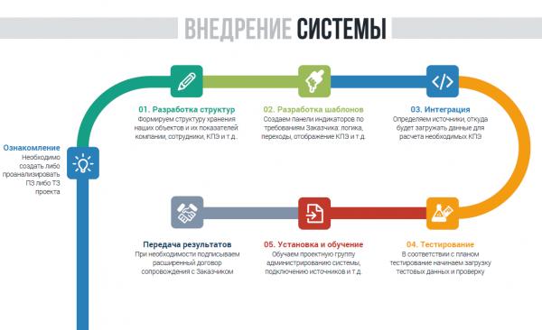 implementation_Kpi_Suite