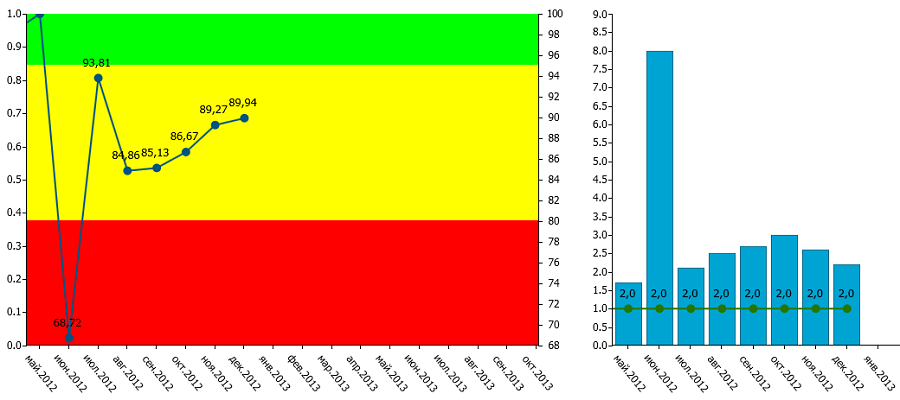 kpi-suite-diagrammy-v-html