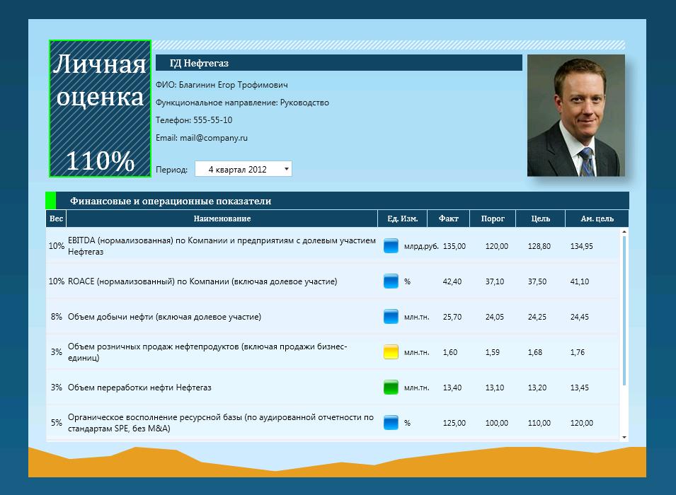 kpi-suite-effektivnost-neftegazovoj-kompanii-kartochka-s-finansovymi-pokazatelyami-kpi