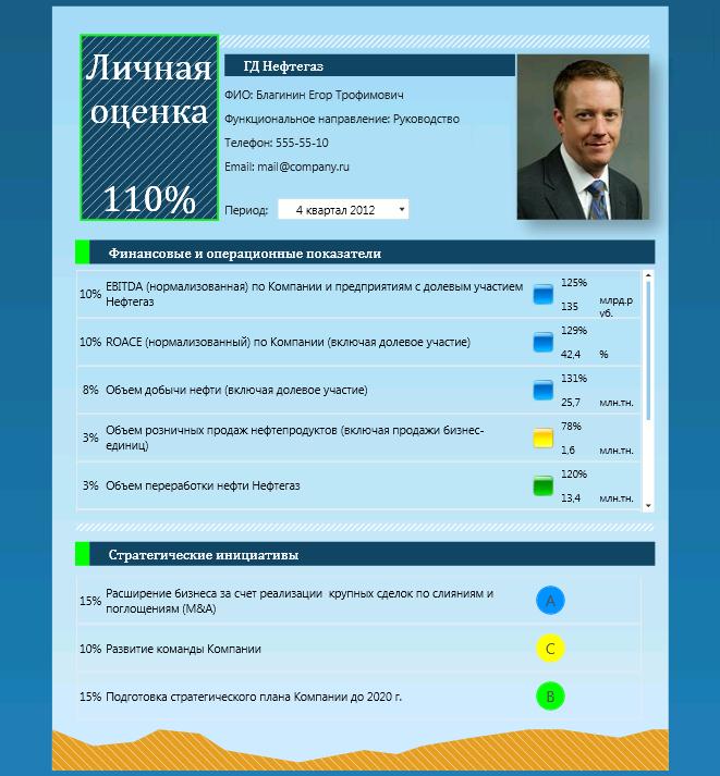 kpi-suite-effektivnost-neftegazovoj-kompanii-kartochka-sotrudnika-s-pokazatelyami-kpi