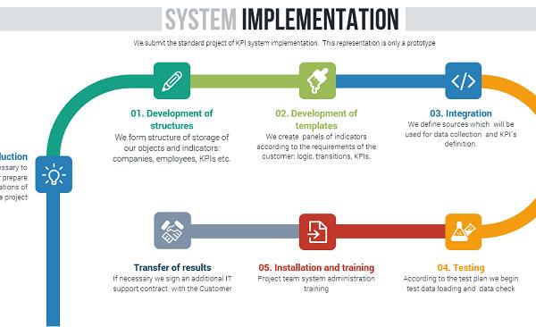 implementation_kpisuite